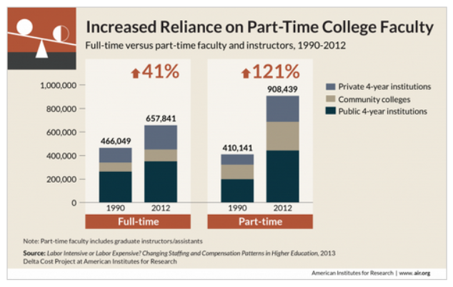 Part-time professors outnumber full-time