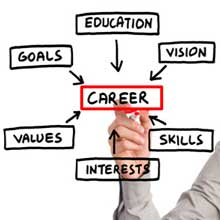 careers diagram