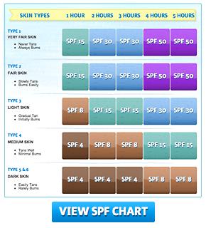 ++SPF-chart