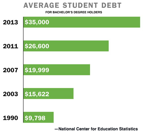 Average Student Debt chart