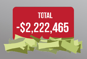 budget cut total