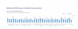 Media Comsumption graph