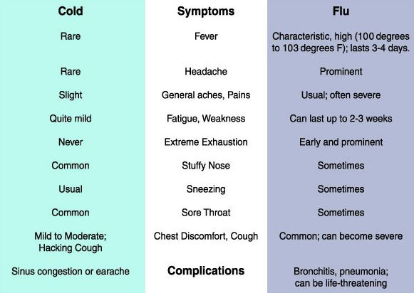 Knowing the difference between illnesses crucial