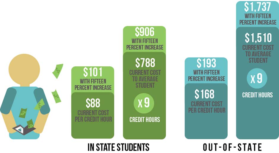 Tuition cost increases chart